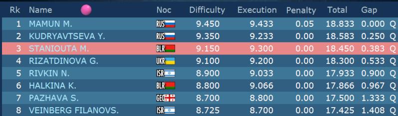 Championnat d'Europe 2015 - Minsk - Page 6 Qball10