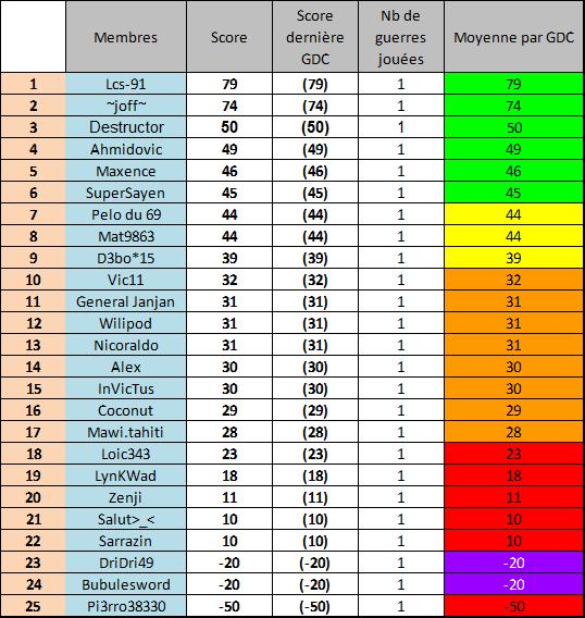 Classement de performance des joueurs Avril 2015 Avril110