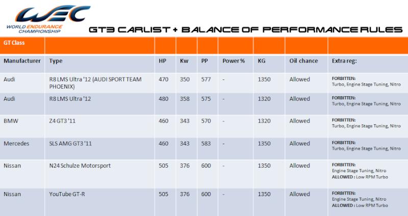 WEC - CARLIST + Balance of Performance Regulations Bop_gt10