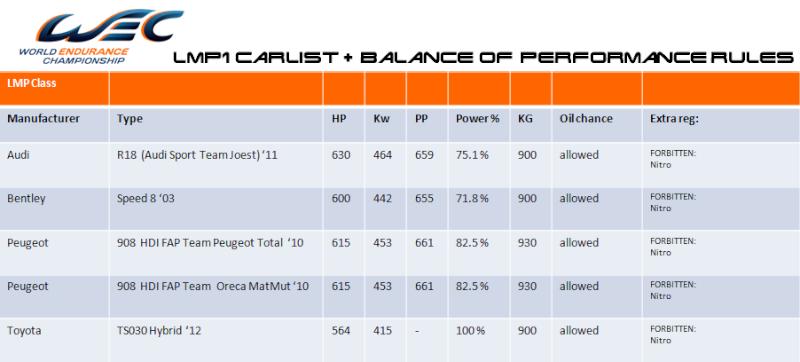 WEC - CARLIST + Balance of Performance Regulations Bop_lm11