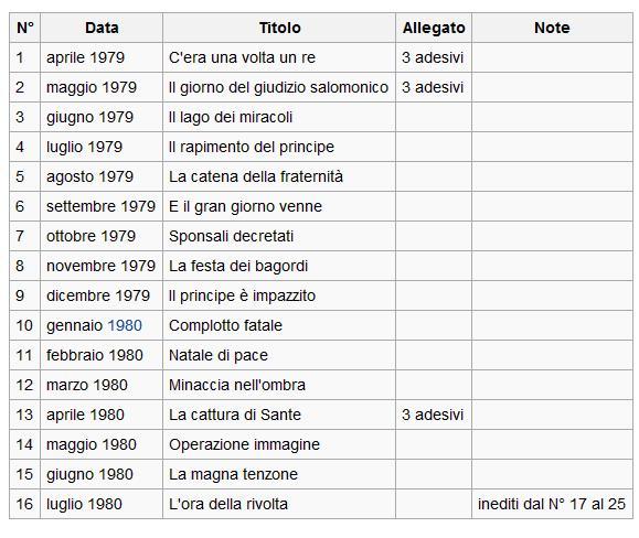 L' ARTE DI MAGNUS Easyca12
