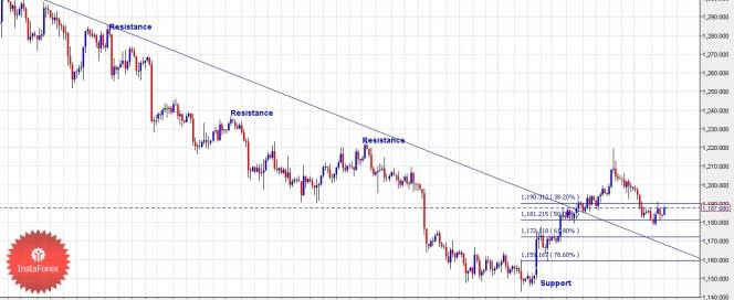 """XAUUSD, """"Gold vs US Dollar"""" Xauusd11"""