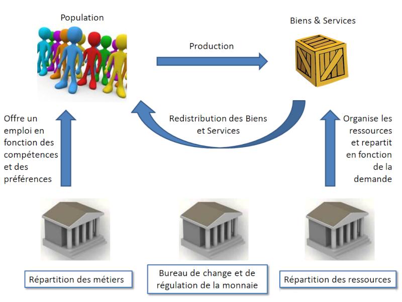 Réflexion sur un modèle économique plus viable Systym11