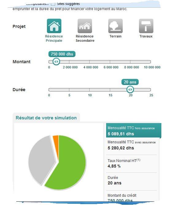 Credit immobilier Maroc taux et taxes comparaisons Bmci10