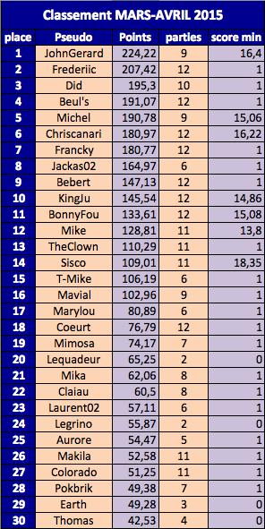 Classement MARS-AVRIL Qualifiés JohnGerard et Frederiic (27/04/15) Captur38