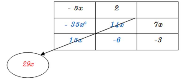 (mathématiques) Développer en 3ème Tabl12