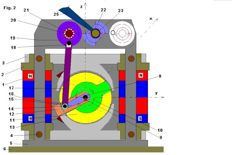 Generator  electric  cu  forta  de  reactiune  dar  fara  efect  asupra  rotorului Fig_2_15