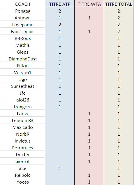 Coachs Gagnants Palmar11