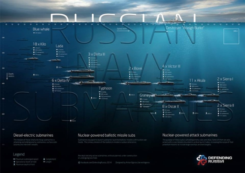 Russian Nuclear Submarine Force: Discussion - Page 4 10923110