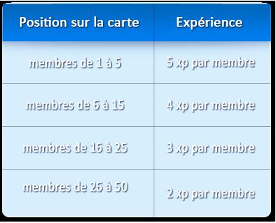 Avantages et expérience de clan 510
