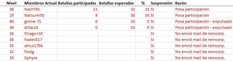 Suspensiones por batallas desde el 9/05/2015 al 16/05/2015 Suspen10