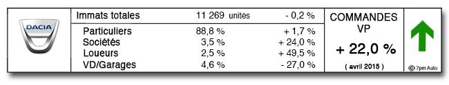 [Statistiques] Par ici les chiffres - Page 2 Dacia10