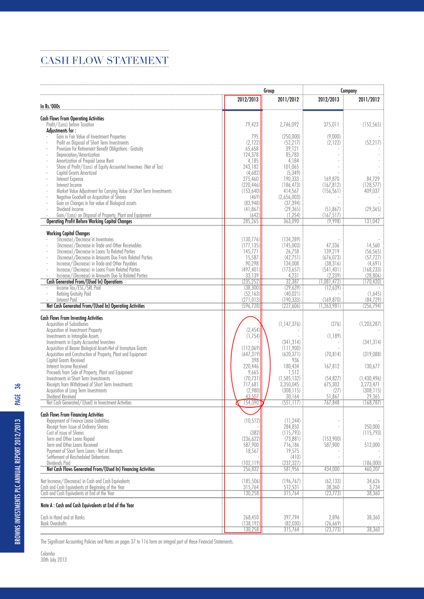 Why is this differ in same Cash Flow? Annual10