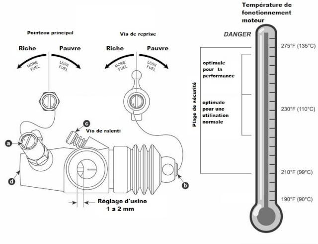 Réglage moteur thermique Carbu10