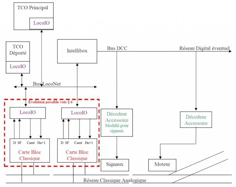 LocoIO : Module d'acquisition / Rétrosignalisation Archit10