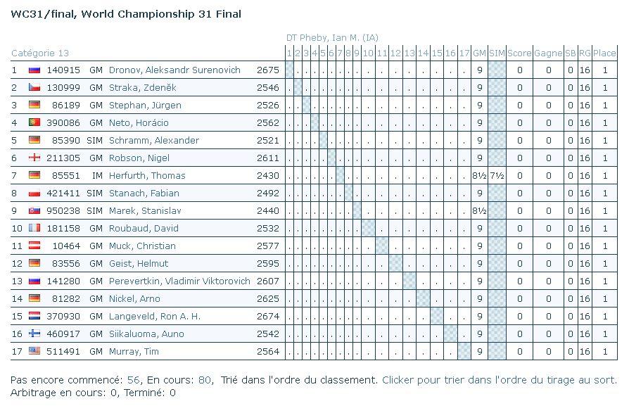 Championnat du monde 31ème finale Monde10