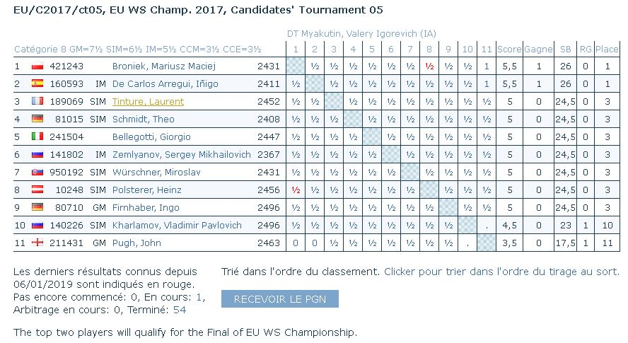 Dernier tournoi des candidats encore en cours (zone Europe) Teurca10