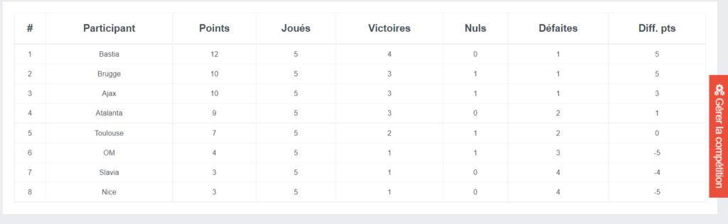 Classement général Ligue_10