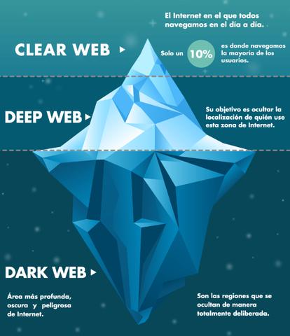 Pagina porno menor de edad en tor Deep Web Como Sistema Distribuido