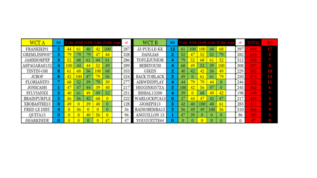 5e manche qualif. WCT - lundi 23 mars à 21H Wct_pc11