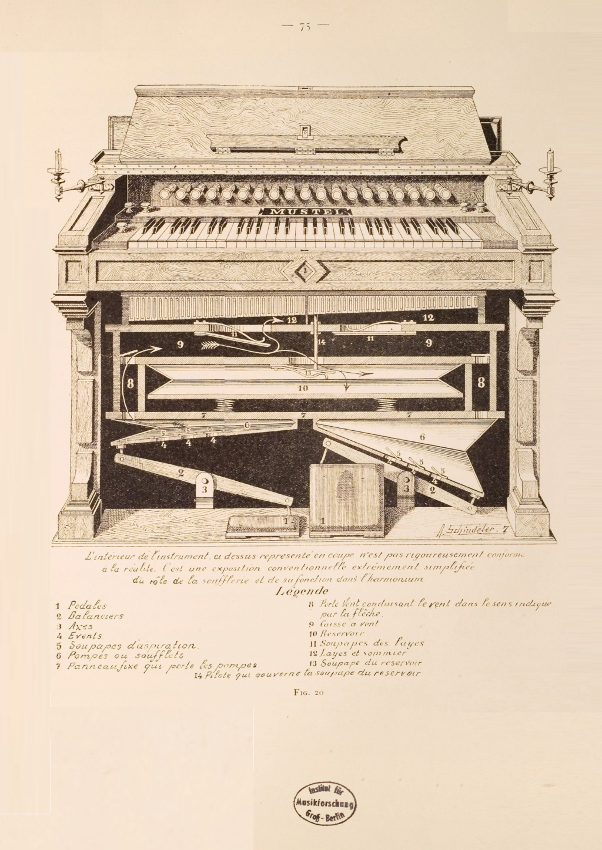 Tableau ou explication des terms d'harmonium Mustel10