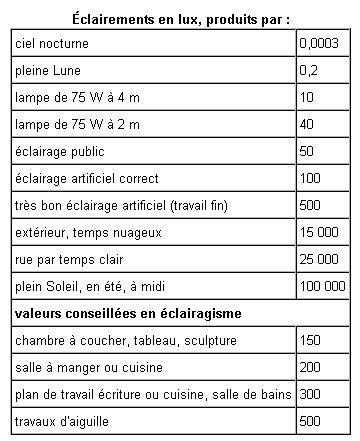 Eclairage triled pour 13V à 36V Tablea10