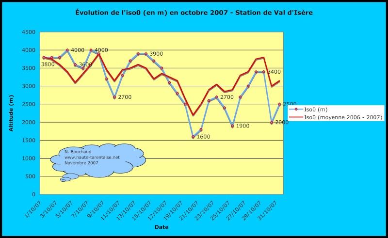 Bilans climatiques (2007) Octobr10