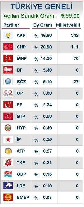 Kesin olmayan Seçim sonuçları Istati10