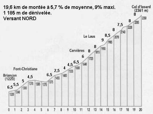 La Route des Grandes Alpes - Page 17 Col_iz10