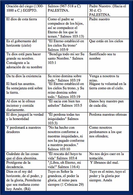 EL PADRENUESTRO Y SUS ORÍGENES Pnu10