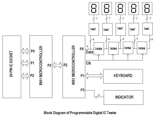 DIGITAL IC TESTER Block_10