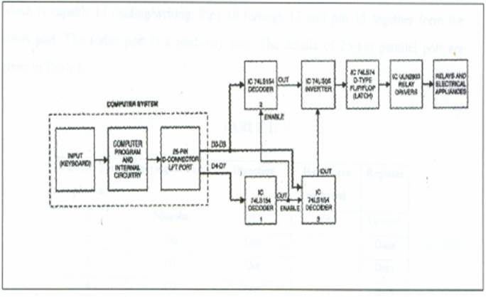 Device Switching Using PC's  Parallel Port Image010