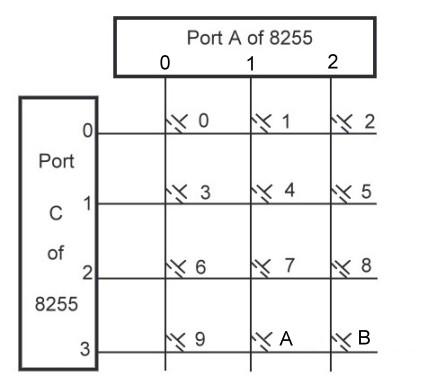 Microcontroller INTERFACING programs Keyboa10