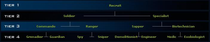 Sistema de clonación del clan Clases10