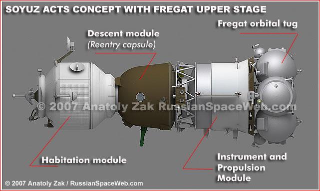 ACTS/CSTS : concept russo-européen avorté ... - Page 6 Soyuz_11