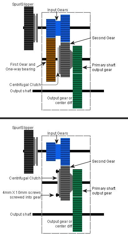 Mono vitesse/Seconde bloquée pour boite de transmission 3.3 Revo_t10