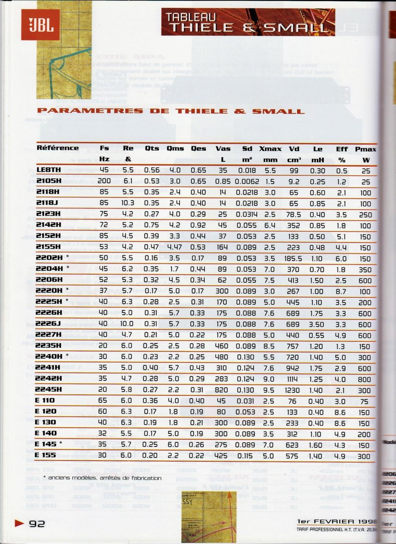 paramètres de THIEL et SMALL pour les HP des catalogues 1998 et 1996 Numzo826