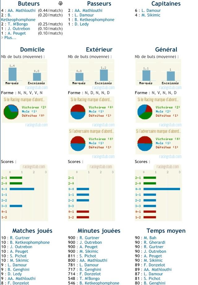 Statistiques du RCS 2010/2011 00016910