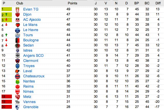 Le classement de L2 2012-2013 - Page 3 Captu104