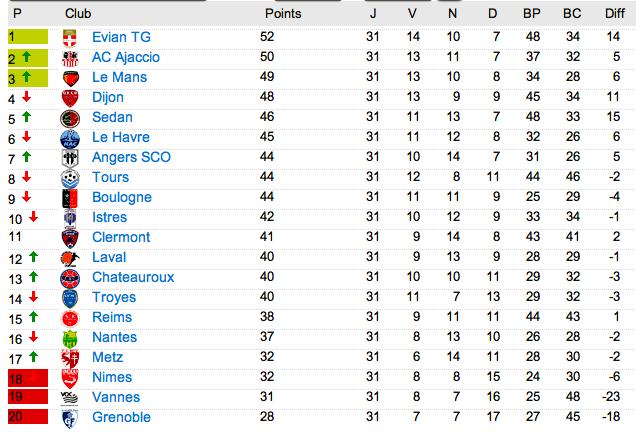 Le classement de L2 2012-2013 - Page 3 Captu112