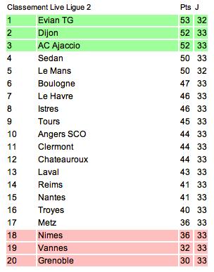 Le classement de L2 2012-2013 - Page 3 Captu128
