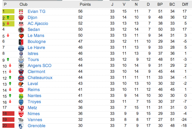 Le classement de L2 2012-2013 - Page 3 Captu134