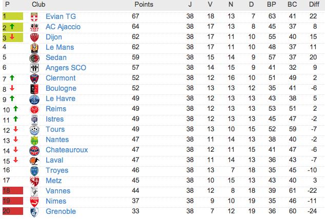 Le classement de L2 2012-2013 - Page 3 Captu155