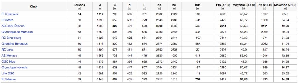 Les statistiques générales du CDF de L1 Captur33
