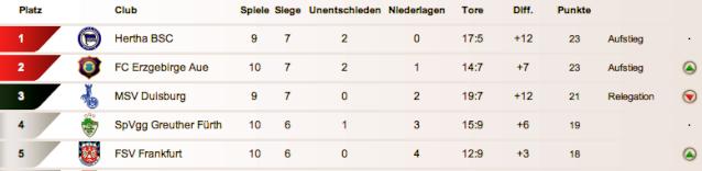 [ALL] FC Erzgebirge Aue (2.Liga) Captur90
