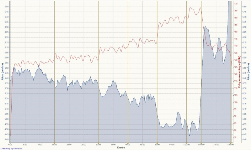 Le Niçois --->Préparation 10km Ronde des Plages 220511 - Page 2 Allure25