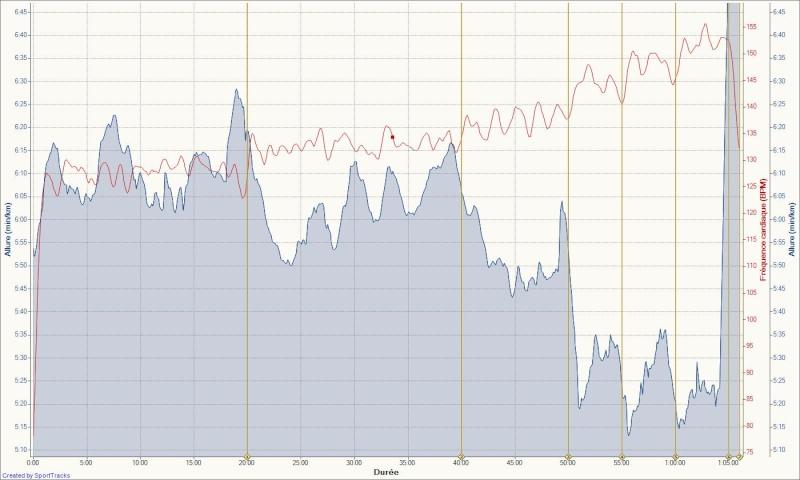 Le Niçois --->Préparation 10km Ronde des Plages 220511 - Page 2 Footin49