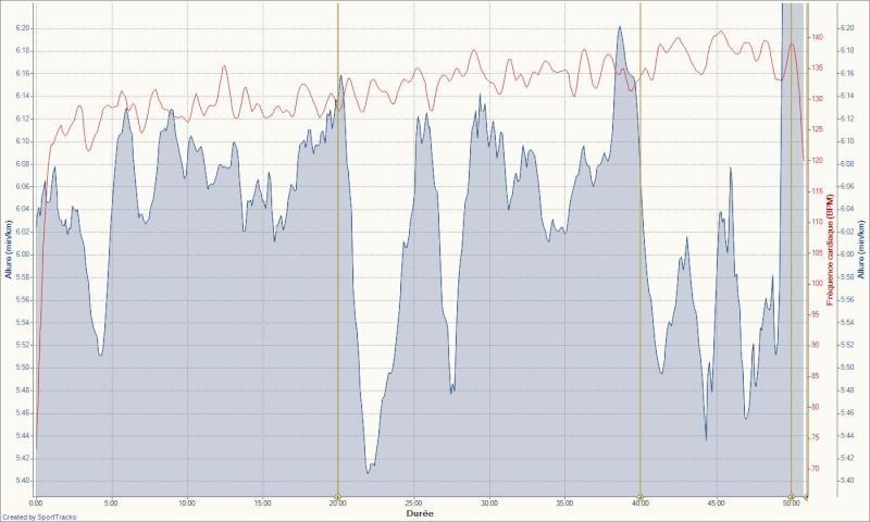 Le Niçois --->Préparation 10km Ronde des Plages 220511 - Page 2 Footin52