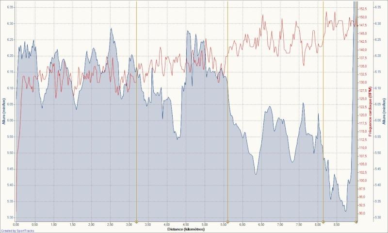 Le Niçois --->Préparation 10km Ronde des Plages 220511 - Page 2 Footin54