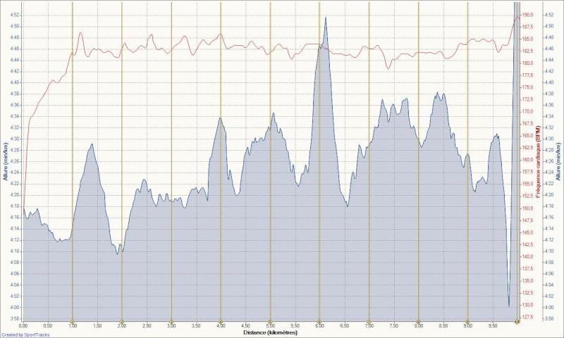 Le Niçois --->Préparation 10km Ronde des Plages 220511 - Page 2 Ronde_11